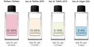 Gerçek Tester Parfüm Nasıl Anlaşılır?
